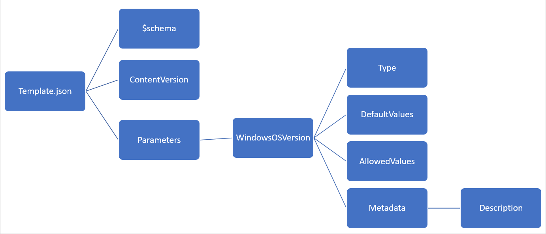 JSON and ARM Templates - ciraltos