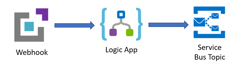 Webhook To Logic App to Service Bus