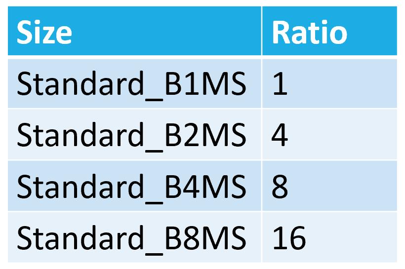 Standard Server Ratio