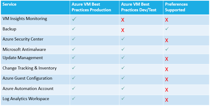 Azure Automanage Profiles and Preferences