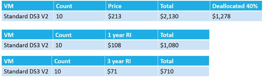 Reserved Instance Price Comparison
